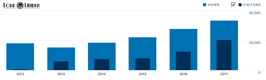 Rhys Turton blog view stats